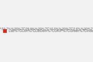 2010 General Election result in Edmonton